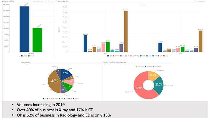 Performancebridge Analytics Application Suite Philips