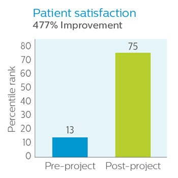 Patient Satisfaction Graph