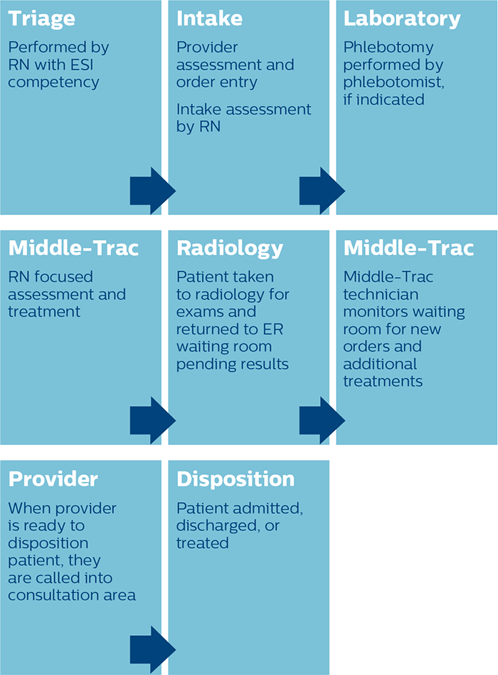 Middle Track process graphic