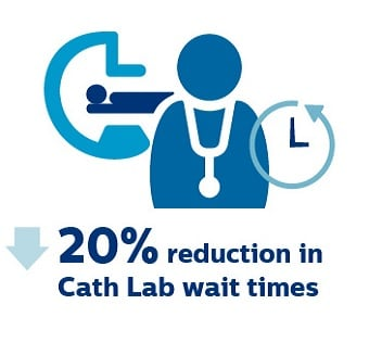 Cath Lab Performance Improvement at WMCHealth   Philips Healthcare