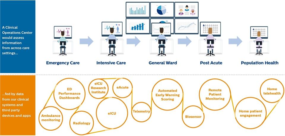 Clinical Operations Center Infographic