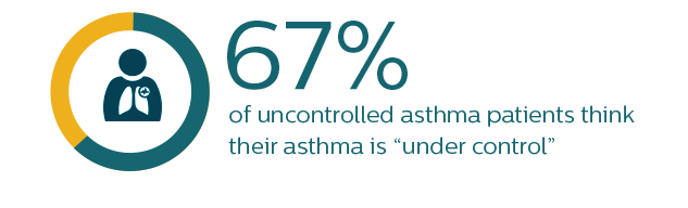 "67% of uncontrolled asthma patients think their asthma is ""under control"""