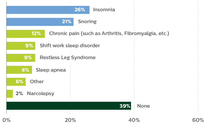 Medial issues impact sleep