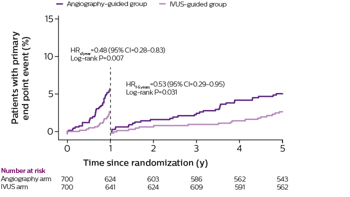 Reduction in mace graph