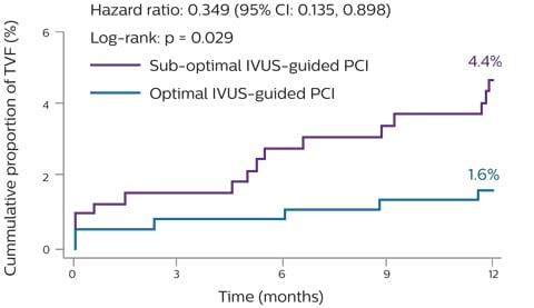 Primary endpoint for patients on IVUS criteria