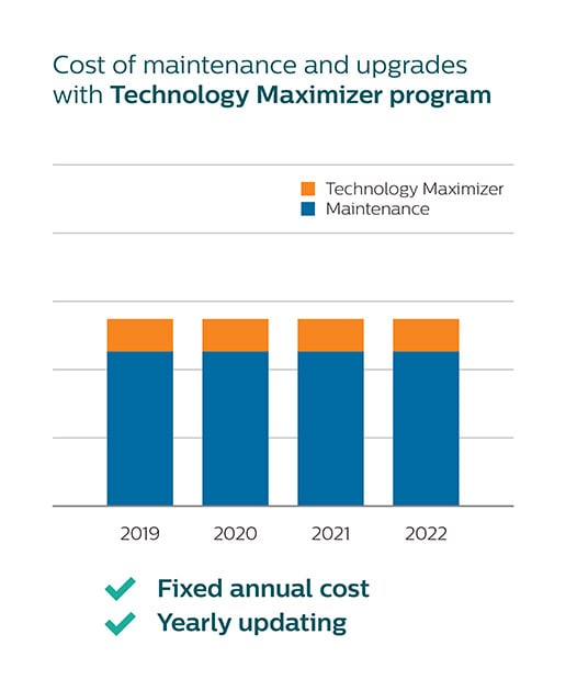 Cost with technology maximizer