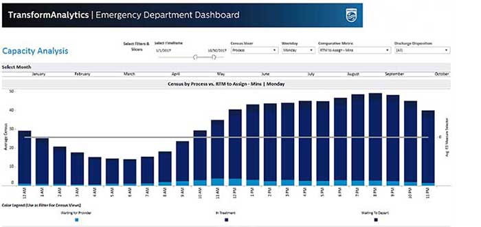 Example of an ED Dashboard