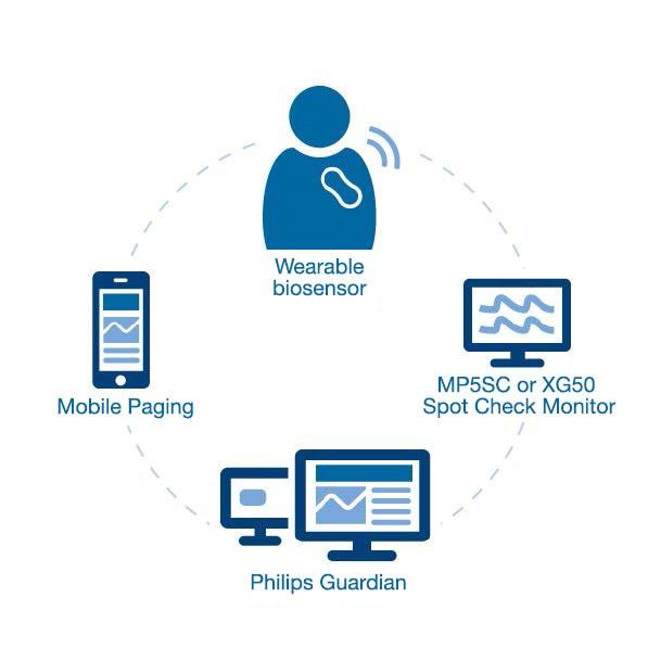 Wireless Wearable Biosensor for Vital Signs Monitoring