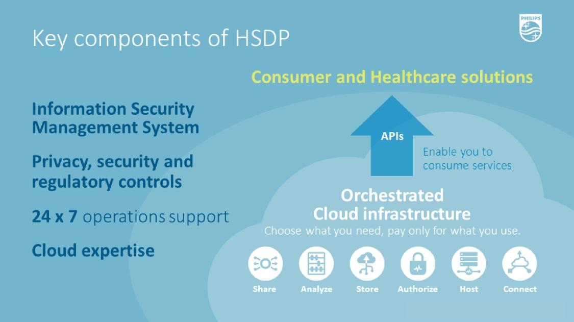 Healthsuite ecosystem   Philips Healthcare