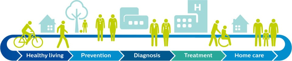 A graphic shows the health continuum: healthy living, prevention, diagnosis, treatment and home care.