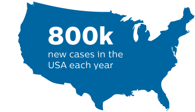 800k new cases in the USA each year