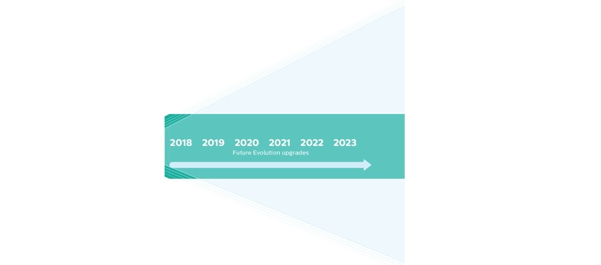 philips-timeline-future-2018-2022
