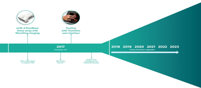 Philips past timeline 2017-2023