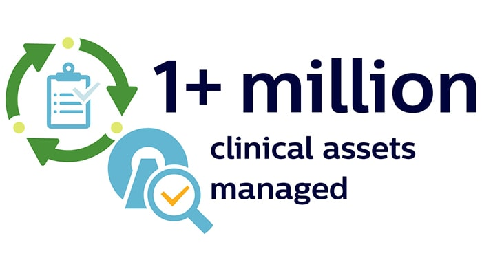1 plus million clinical assets managed