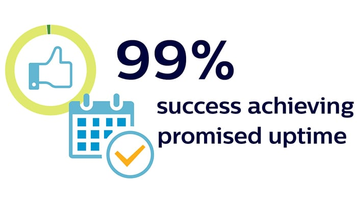 99% success achieving promised uptime