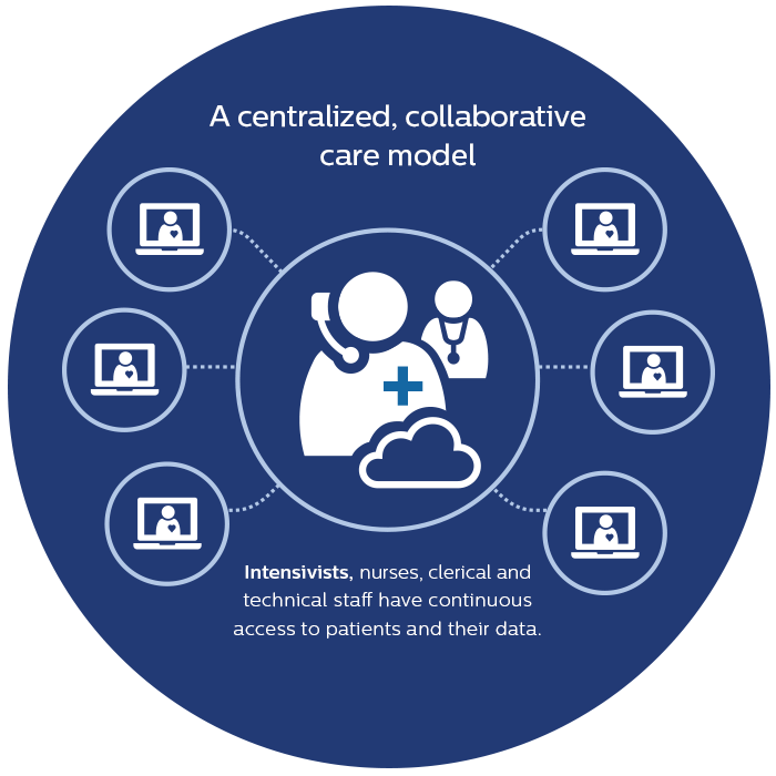 centralized, collaborative tele-ICU model