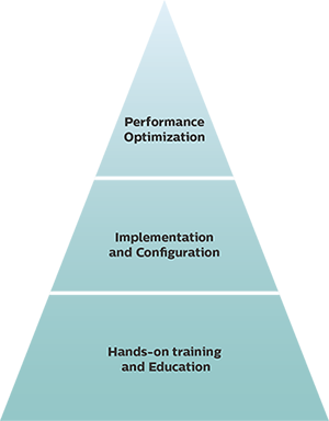 Practice management pyramid
