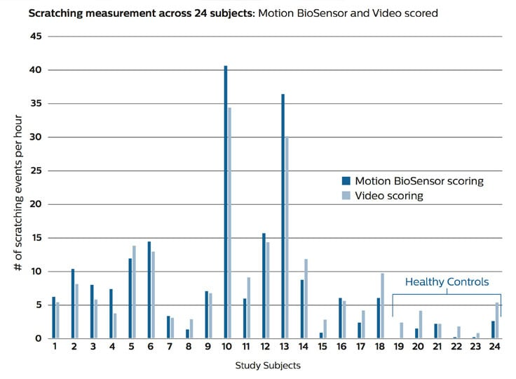 Chart displaying motion biosensor scoring
