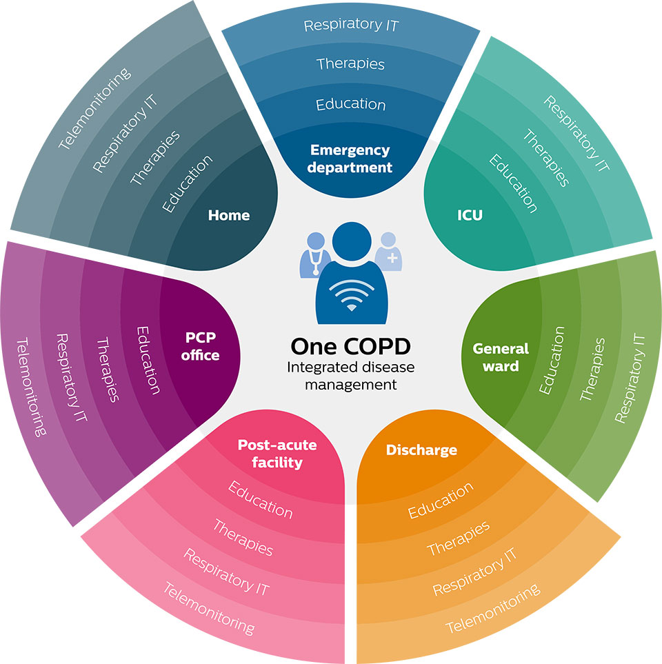 One COPD integrated disease management logo