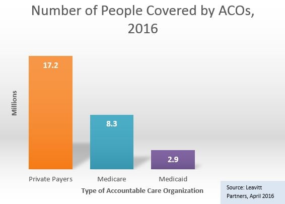 Number of people covered by ACOs, 2016