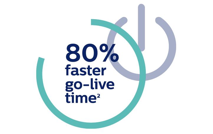 80% faster go-live time