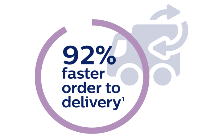 92% faster order to delivery