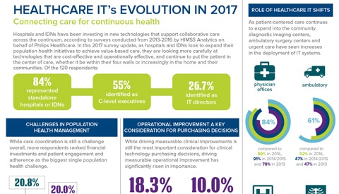 Philips HIMSS 2017 Infographic Survey