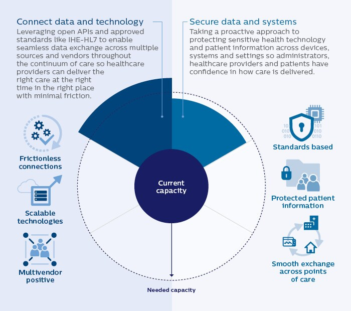 Interoperability and cybersecurity - needed capacity (opens in a pop up) download image