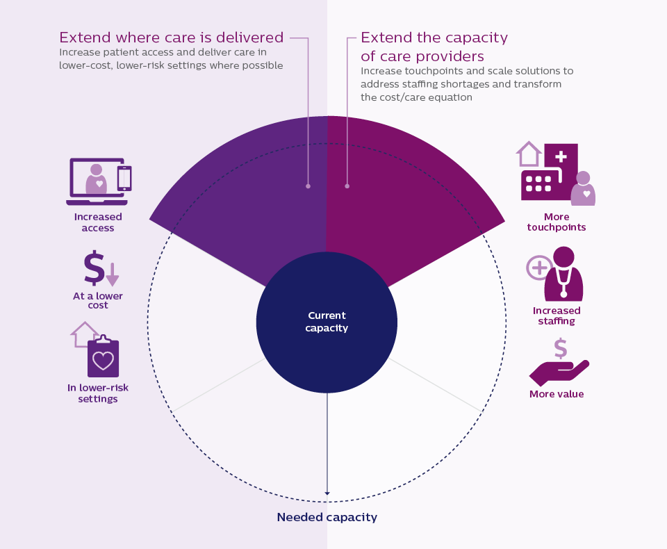 Extending care delivery needed capacity (opens in a pop up)