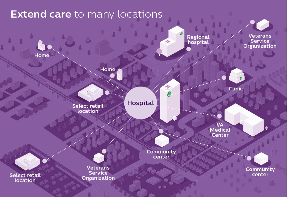 Extend care to many locations