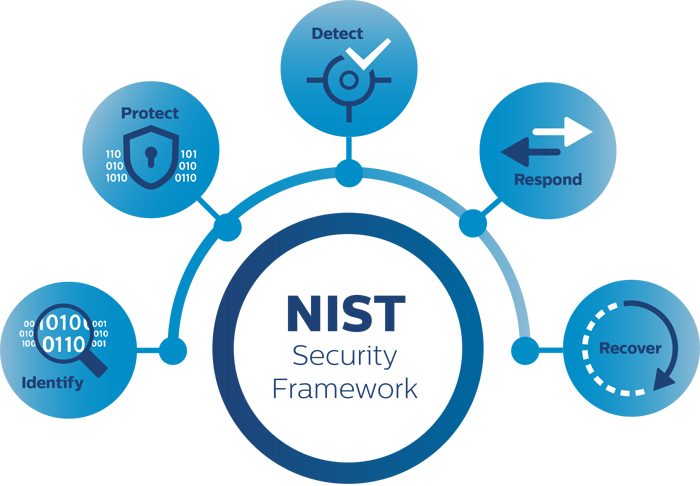 NIST infographic