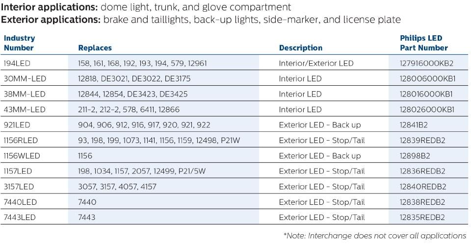 led lights for your car vision led philips. Black Bedroom Furniture Sets. Home Design Ideas