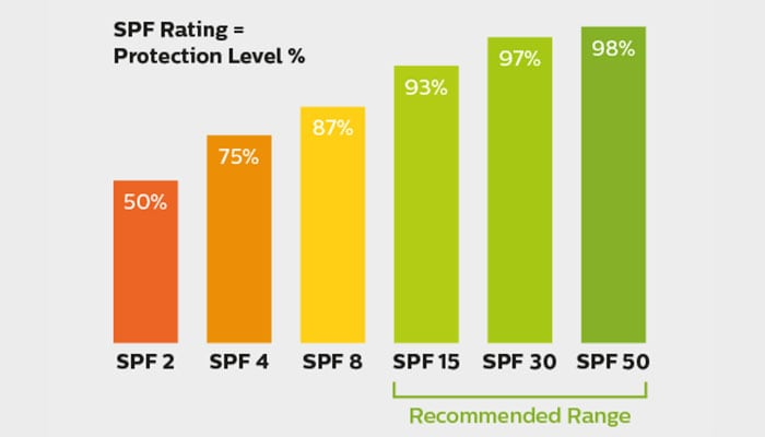 SPF Rating- Protection level in percentage img