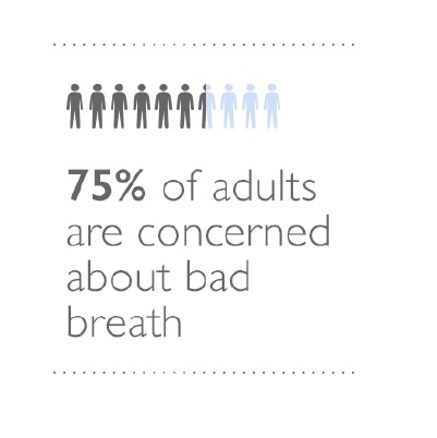 75% of adults are concerned about bad breath