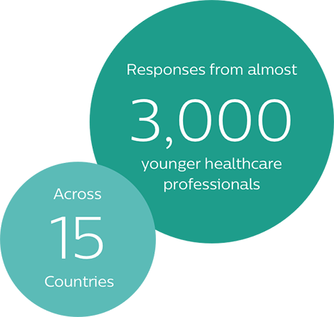 Responses from almost 3000 younger healthcare professionals